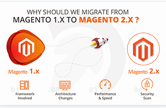 How Magento 2 can improve your eCommerce store performance?